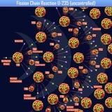 Reacción en cadena de fisión U-235 incontrolada Imagen de archivo libre de regalías