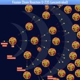 Reacción en cadena de fisión U-235 uncontroled libre illustration