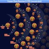 Reacción en cadena de fisión U-235 uncontroled Imagen de archivo
