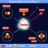 Reaction of Deuterium with Helium-3 Stock Photography