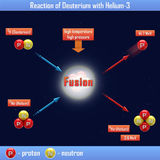 Reaction of Deuterium with Helium-3 Royalty Free Stock Images