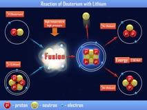 Reaction of Deuterium with Lithium Stock Image