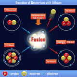 Reaction of Deuterium with Lithium Royalty Free Stock Images