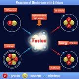 Reaction of Deuterium with Lithium Royalty Free Stock Photo