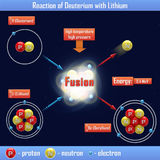 Reaction of Deuterium with Lithium Royalty Free Stock Photography