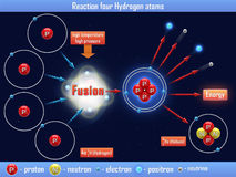 Reaction four Hydrogen atoms Royalty Free Stock Photos