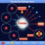 Reaction four Hydrogen atoms. The Reaction four Hydrogen atoms Royalty Free Stock Photo