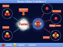 Reaction of Helium-3 with Helium-3 Royalty Free Stock Photography