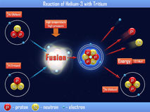 Reaction of Helium-3 with Tritium Royalty Free Stock Photography