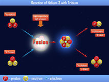 Reaction of Helium-3 with Tritium Stock Photo