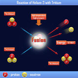 Reaction of Helium-3 with Tritium Royalty Free Stock Photos