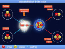 Reaction of Helium-3 with Tritium Stock Images