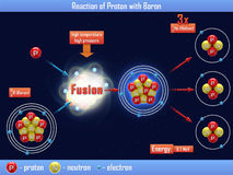 Reaction of Proton with Boron. The Reaction of Proton with Boron Royalty Free Stock Photography