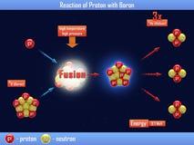 Reaction of Proton with Boron Stock Photography