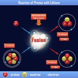 Reaction of Proton with Lithium. The reaction of Proton with Lithium Royalty Free Stock Photography