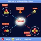 Reaction of Tritium with Deuterium Stock Photography