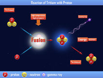 Reaction of Tritium with Proton. The Reaction of Tritium with Proton Stock Image