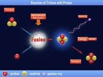 Reaction of Tritium with Proton Stock Image