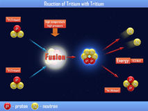Reaction of Tritium with Tritium Royalty Free Stock Photo