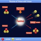 Reaction of Tritium with Tritium Stock Photography