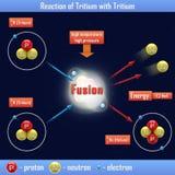 Reaction of Tritium with Tritium Stock Images