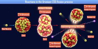 Reactions in the Uranium-235 fission process. 3d illustration Royalty Free Stock Image