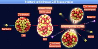 Reactions in the Uranium-235 fission process. 3d illustration Royalty Free Stock Photography