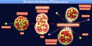 Reactions in the Uranium-235 fission process. 3d illustration Stock Photography
