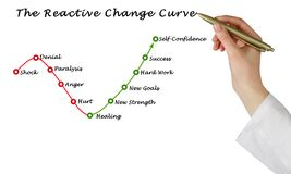 Reactive Change Curve. Diagram of Reactive Change Curve stock images