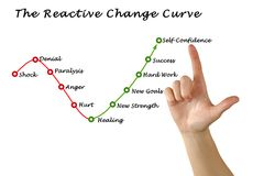 Reactive Change Curve:. From shock to self-confidence Stock Photo