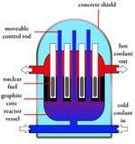 Reactor nuclear ilustración del vector