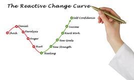 Reagierende Änderungs-Kurve stockbilder