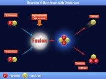 Reaktion av tungt väte med tungt väte stock illustrationer