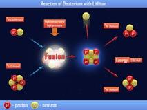 Reaktion des Deuteriums mit Lithium Lizenzfreie Stockbilder