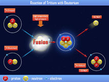 Reaktion des Tritiums mit Deuterium Stockbild