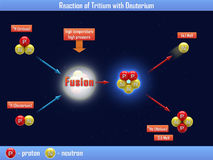 Reaktion des Tritiums mit Deuterium Lizenzfreies Stockfoto