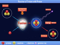 Reaktion des Tritiums mit Proton Stockfotografie