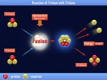 Reaktion des Tritiums mit Tritium Lizenzfreies Stockfoto