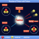 Reaktion des Tritiums mit Tritium Stockbilder
