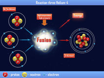 Reaktion drei Helium-4 Stockbild
