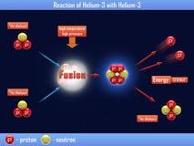 Reaktion von Helium-3 mit Helium-3 Stockfotos