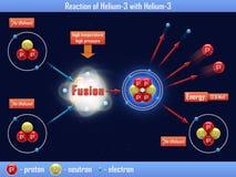 Reaktion von Helium-3 mit Helium-3 Lizenzfreie Stockfotos