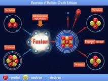 Reaktion von Helium-3 mit Lithium Lizenzfreies Stockfoto