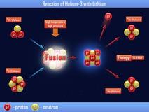 Reaktion von Helium-3 mit Lithium Stockbilder