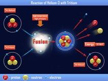 Reaktion von Helium-3 mit Tritium Lizenzfreie Stockfotografie
