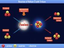 Reaktion von Helium-3 mit Tritium Stockfoto