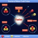 Reaktion von Helium-3 mit Tritium Lizenzfreie Stockfotos
