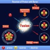 Reaktion von Proton mit Bor Stockfotos