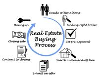 Real Estate Buying Process. Components of Real Estate Buying Process Stock Photos