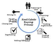 Real Estate Buying Process. Diagram of Real Estate Buying Process stock photos